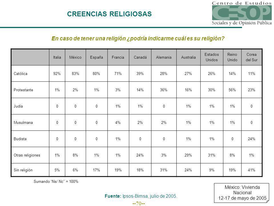 --70-- CREENCIAS RELIGIOSAS En caso de tener una religión ¿podría indicarme cuál es su religión? ItaliaMéxicoEspañaFranciaCanadáAlemaniaAustralia Esta
