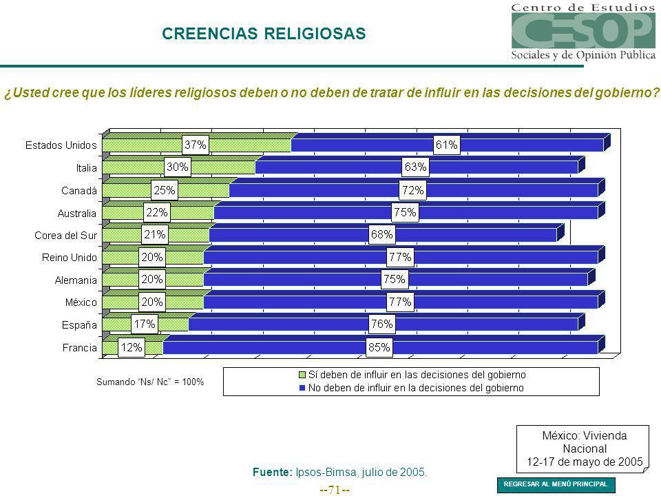 --71-- CREENCIAS RELIGIOSAS ¿Usted cree que los líderes religiosos deben o no deben de tratar de influir en las decisiones del gobierno? Sumando Ns/ N