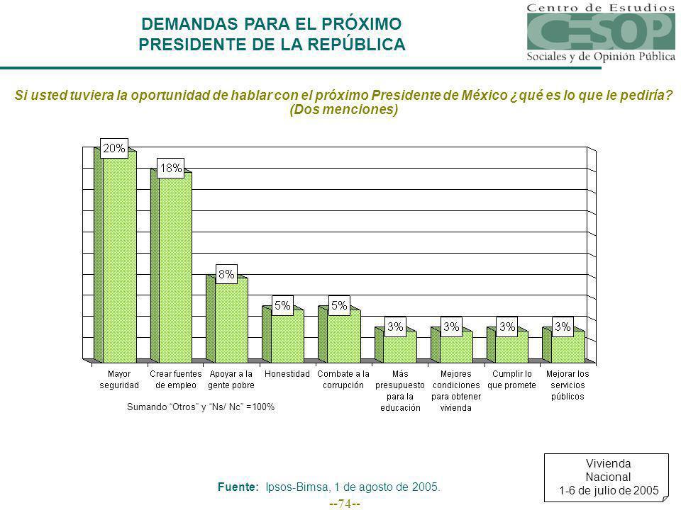 --74-- DEMANDAS PARA EL PRÓXIMO PRESIDENTE DE LA REPÚBLICA Si usted tuviera la oportunidad de hablar con el próximo Presidente de México ¿qué es lo qu