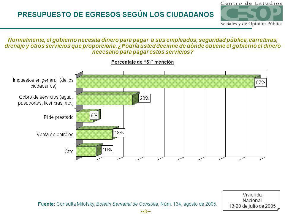 --8-- PRESUPUESTO DE EGRESOS SEGÚN LOS CIUDADANOS Normalmente, el gobierno necesita dinero para pagar a sus empleados, seguridad pública, carreteras,