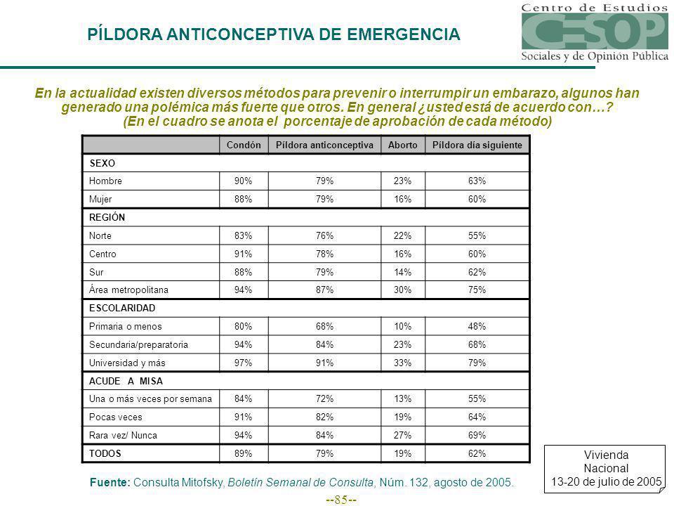 --85-- PÍLDORA ANTICONCEPTIVA DE EMERGENCIA CondónPíldora anticonceptivaAbortoPíldora día siguiente SEXO Hombre90%79%23%63% Mujer88%79%16%60% REGIÓN Norte83%76%22%55% Centro91%78%16%60% Sur88%79%14%62% Área metropolitana94%87%30%75% ESCOLARIDAD Primaria o menos80%68%10%48% Secundaria/preparatoria94%84%23%68% Universidad y más97%91%33%79% ACUDE A MISA Una o más veces por semana84%72%13%55% Pocas veces91%82%19%64% Rara vez/ Nunca94%84%27%69% TODOS89%79%19%62% En la actualidad existen diversos métodos para prevenir o interrumpir un embarazo, algunos han generado una polémica más fuerte que otros.
