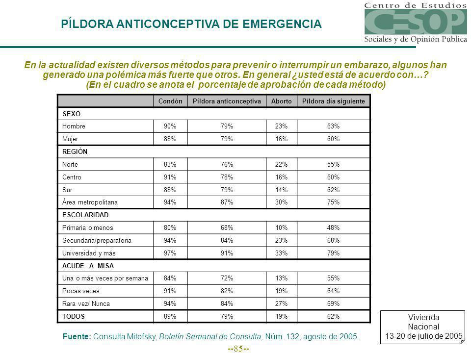 --85-- PÍLDORA ANTICONCEPTIVA DE EMERGENCIA CondónPíldora anticonceptivaAbortoPíldora día siguiente SEXO Hombre90%79%23%63% Mujer88%79%16%60% REGIÓN N