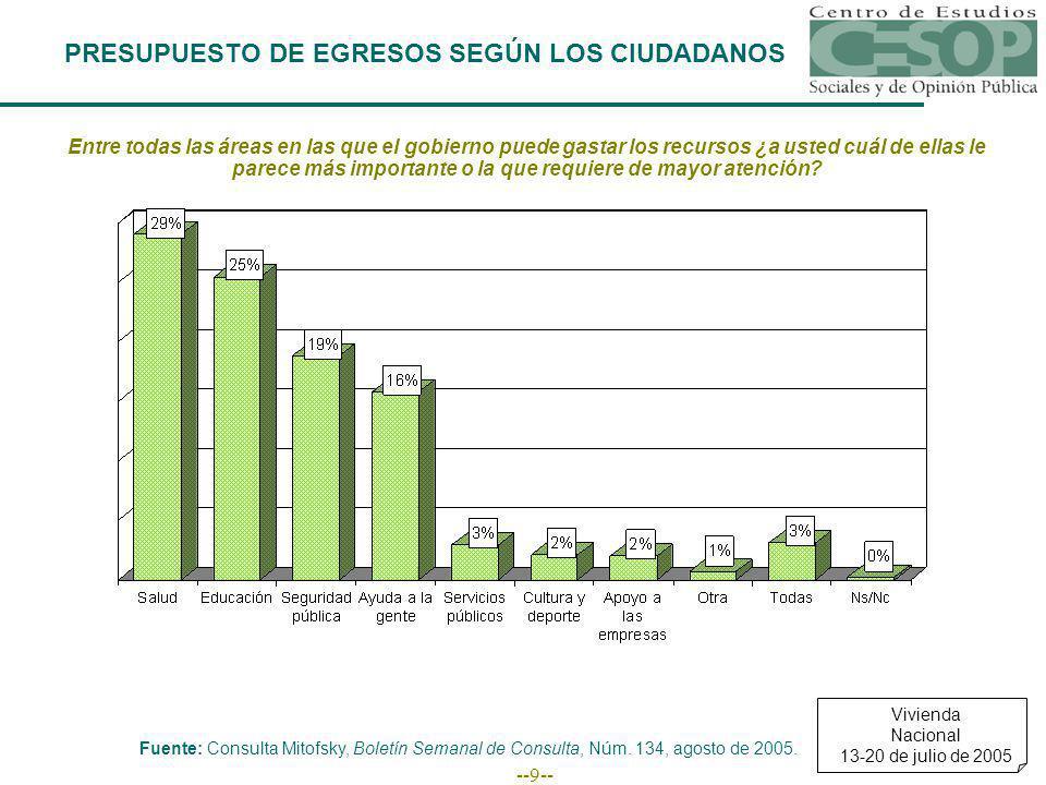--9-- PRESUPUESTO DE EGRESOS SEGÚN LOS CIUDADANOS Entre todas las áreas en las que el gobierno puede gastar los recursos ¿a usted cuál de ellas le par