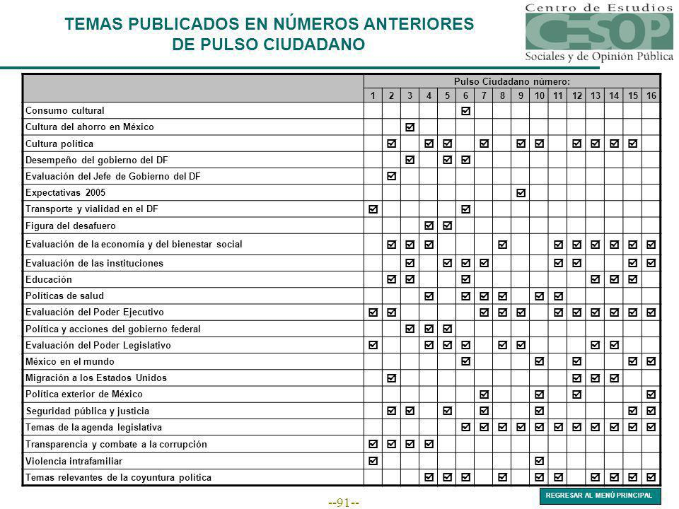 --91-- Pulso Ciudadano número: 12345678910111213141516 Consumo cultural Cultura del ahorro en México Cultura política Desempeño del gobierno del DF Ev