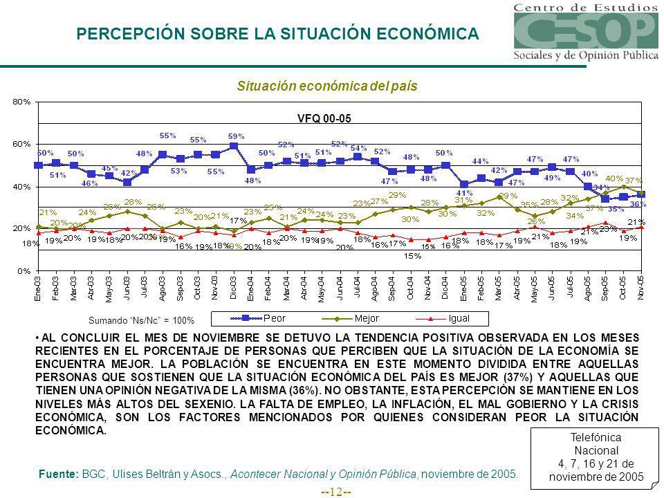 --12-- PERCEPCIÓN SOBRE LA SITUACIÓN ECONÓMICA Situación económica del país Fuente: BGC, Ulises Beltrán y Asocs., Acontecer Nacional y Opinión Pública, noviembre de 2005.