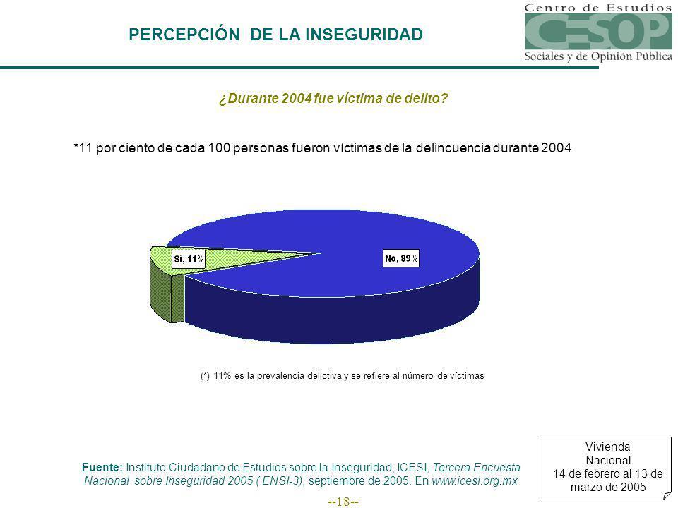 --18-- PERCEPCIÓN DE LA INSEGURIDAD Fuente: Instituto Ciudadano de Estudios sobre la Inseguridad, ICESI, Tercera Encuesta Nacional sobre Inseguridad 2005 ( ENSI-3), septiembre de 2005.