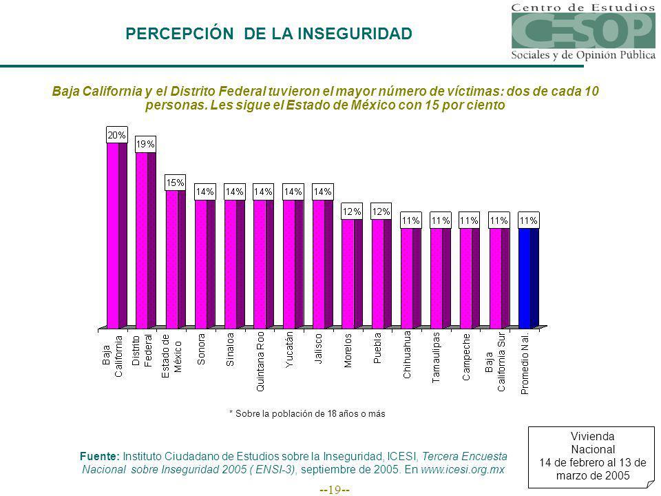 --19-- PERCEPCIÓN DE LA INSEGURIDAD Vivienda Nacional 14 de febrero al 13 de marzo de 2005 Baja California y el Distrito Federal tuvieron el mayor número de víctimas: dos de cada 10 personas.