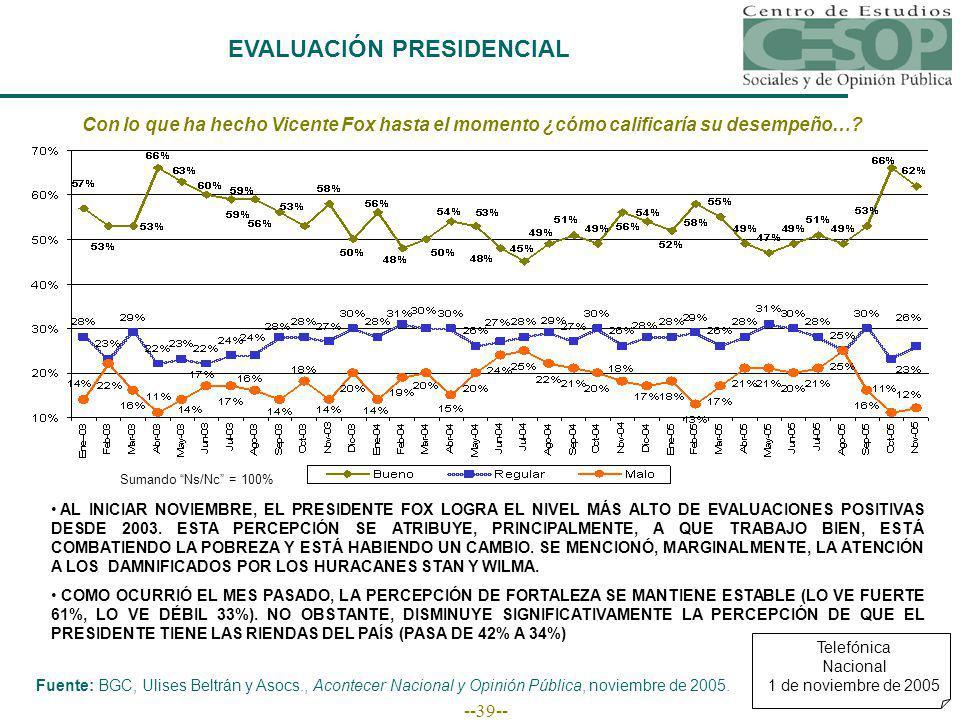 --39-- EVALUACIÓN PRESIDENCIAL Fuente: BGC, Ulises Beltrán y Asocs., Acontecer Nacional y Opinión Pública, noviembre de 2005.
