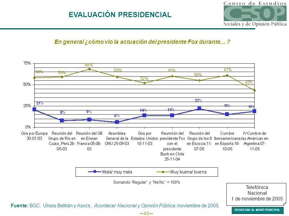 --40-- EVALUACIÓN PRESIDENCIAL Fuente: BGC, Ulises Beltrán y Asocs., Acontecer Nacional y Opinión Pública, noviembre de 2005.