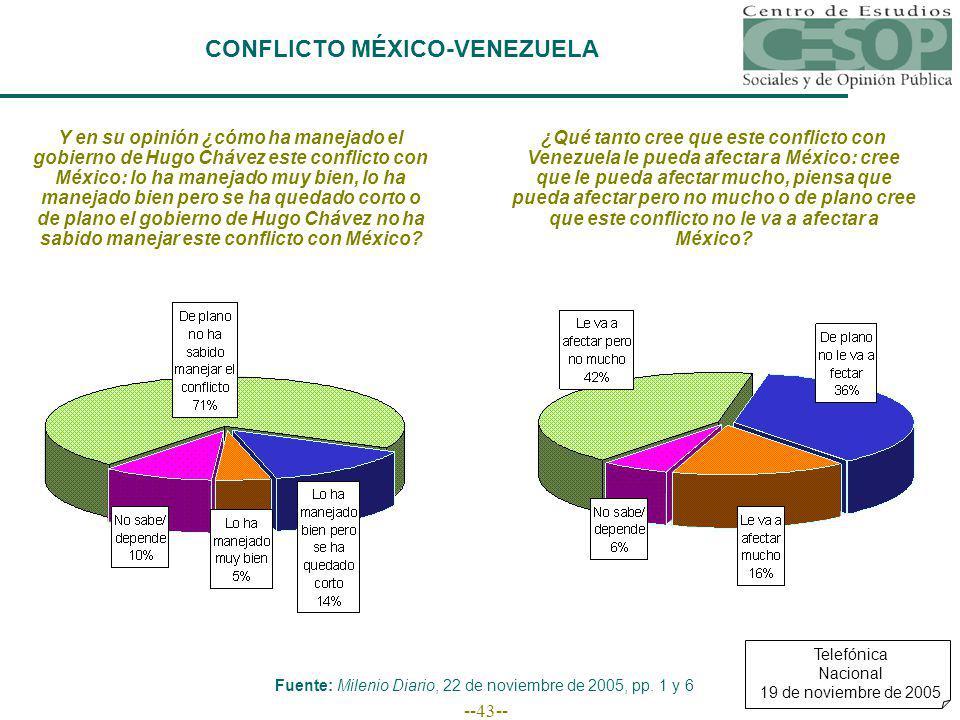 --43-- CONFLICTO MÉXICO-VENEZUELA Y en su opinión ¿cómo ha manejado el gobierno de Hugo Chávez este conflicto con México: lo ha manejado muy bien, lo ha manejado bien pero se ha quedado corto o de plano el gobierno de Hugo Chávez no ha sabido manejar este conflicto con México.