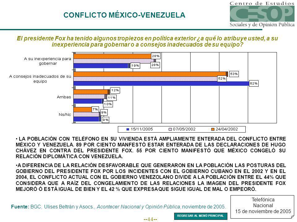 --44-- CONFLICTO MÉXICO-VENEZUELA El presidente Fox ha tenido algunos tropiezos en política exterior ¿a qué lo atribuye usted, a su inexperiencia para gobernar o a consejos inadecuados de su equipo.