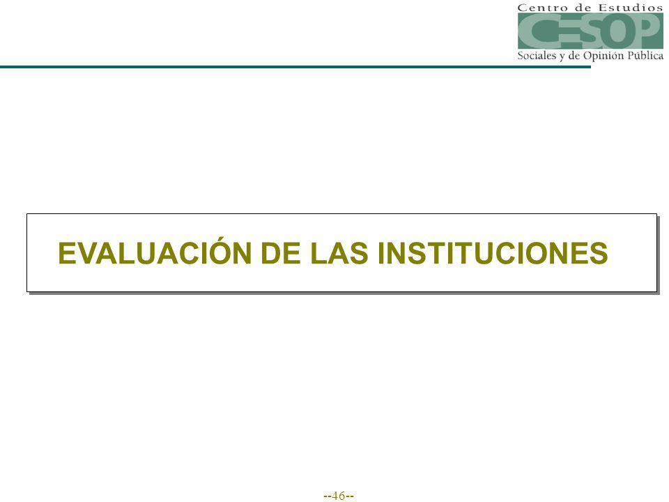 --46-- EVALUACIÓN DE LAS INSTITUCIONES