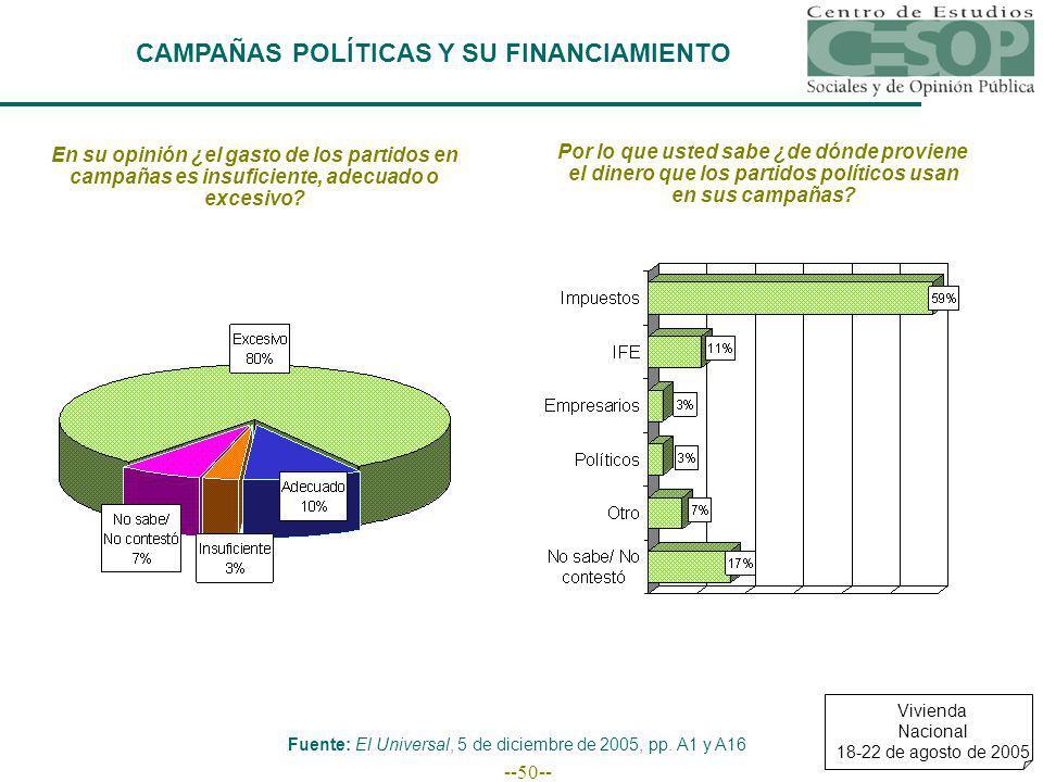--50-- CAMPAÑAS POLÍTICAS Y SU FINANCIAMIENTO Fuente: El Universal, 5 de diciembre de 2005, pp.