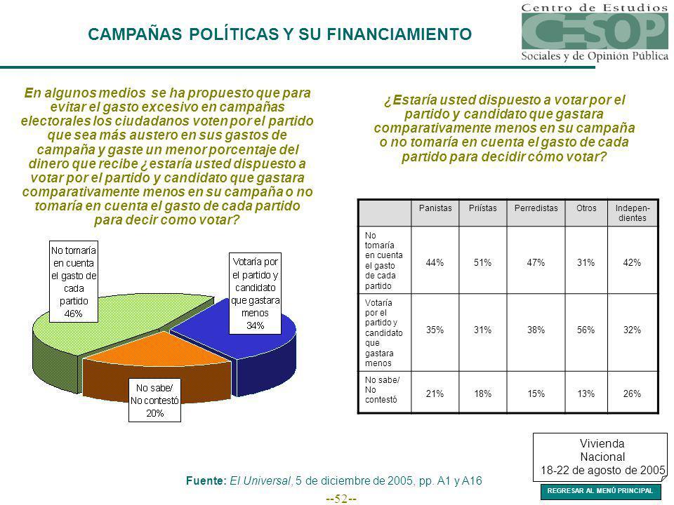 --52-- CAMPAÑAS POLÍTICAS Y SU FINANCIAMIENTO Fuente: El Universal, 5 de diciembre de 2005, pp.