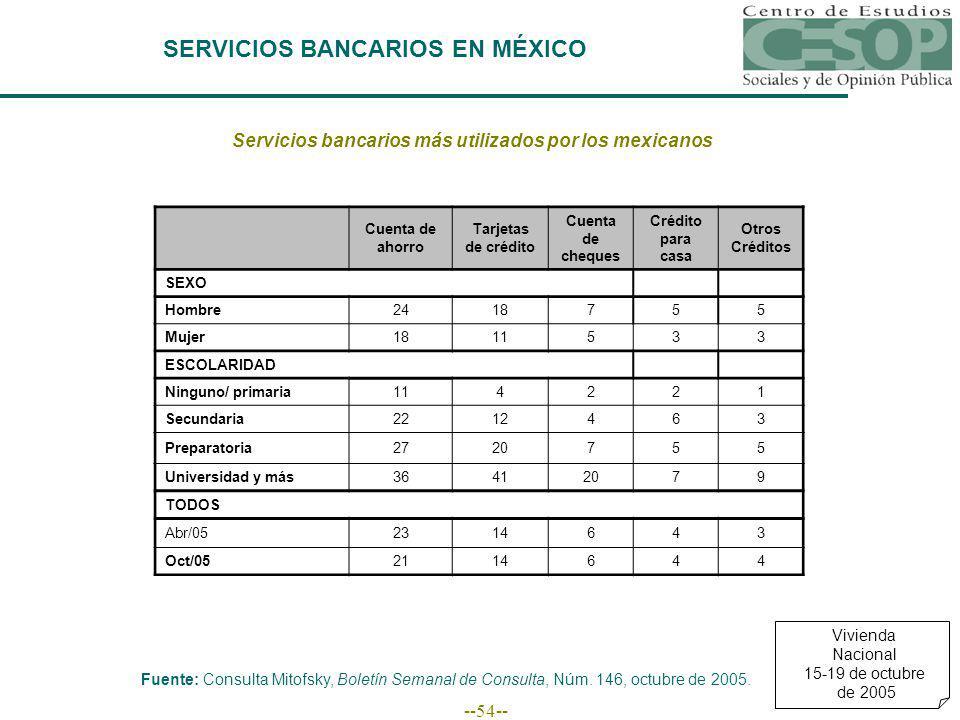 --54-- SERVICIOS BANCARIOS EN MÉXICO Servicios bancarios más utilizados por los mexicanos Cuenta de ahorro Tarjetas de crédito Cuenta de cheques Crédito para casa Otros Créditos SEXO Hombre2418755 Mujer1811533 ESCOLARIDAD Ninguno/ primaria114221 Secundaria2212463 Preparatoria2720755 Universidad y más36412079 TODOS Abr/052314643 Oct/052114644 Fuente: Consulta Mitofsky, Boletín Semanal de Consulta, Núm.