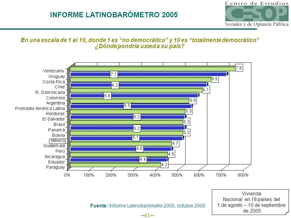 --61-- INFORME LATINOBARÓMETRO 2005 En una escala de 1 al 10, donde 1 es no democrático y 10 es totalmente democrático ¿Dónde pondría usted a su país.