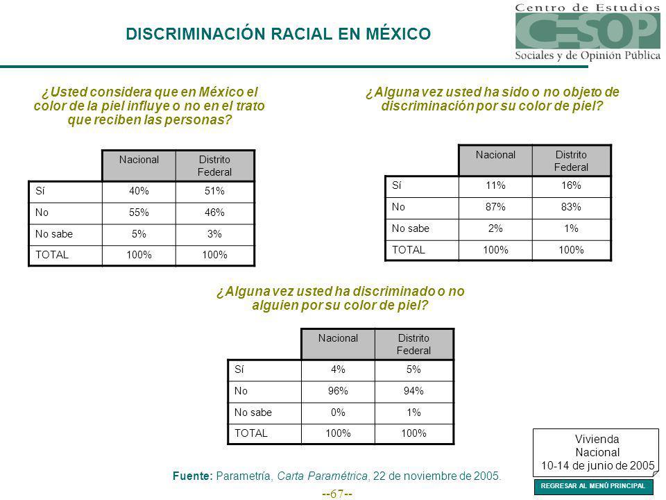 --67-- DISCRIMINACIÓN RACIAL EN MÉXICO Fuente: Parametría, Carta Paramétrica, 22 de noviembre de 2005.
