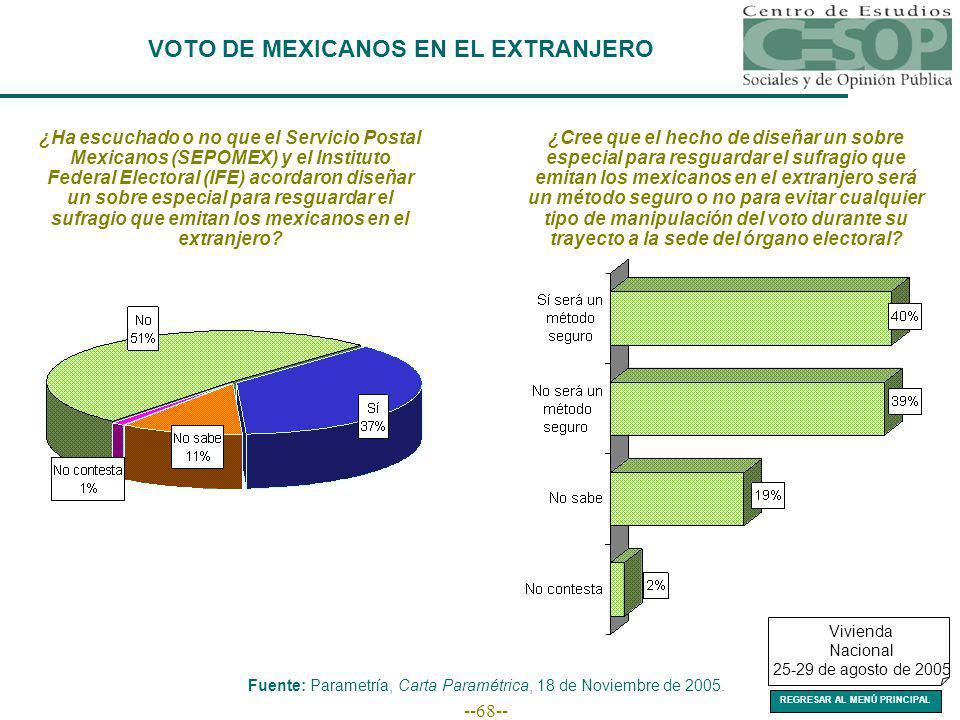 --68-- VOTO DE MEXICANOS EN EL EXTRANJERO Fuente: Parametría, Carta Paramétrica, 18 de Noviembre de 2005.