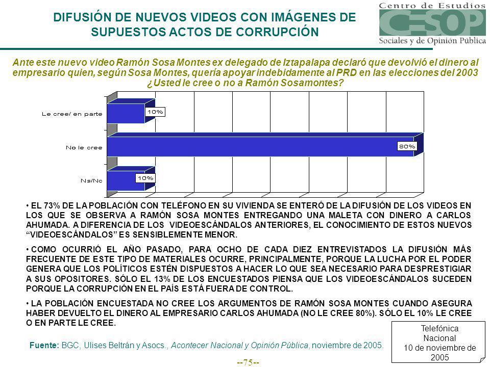 --75-- DIFUSIÓN DE NUEVOS VIDEOS CON IMÁGENES DE SUPUESTOS ACTOS DE CORRUPCIÓN EL 73% DE LA POBLACIÓN CON TELÉFONO EN SU VIVIENDA SE ENTERÓ DE LA DIFUSIÓN DE LOS VIDEOS EN LOS QUE SE OBSERVA A RAMÓN SOSA MONTES ENTREGANDO UNA MALETA CON DINERO A CARLOS AHUMADA.