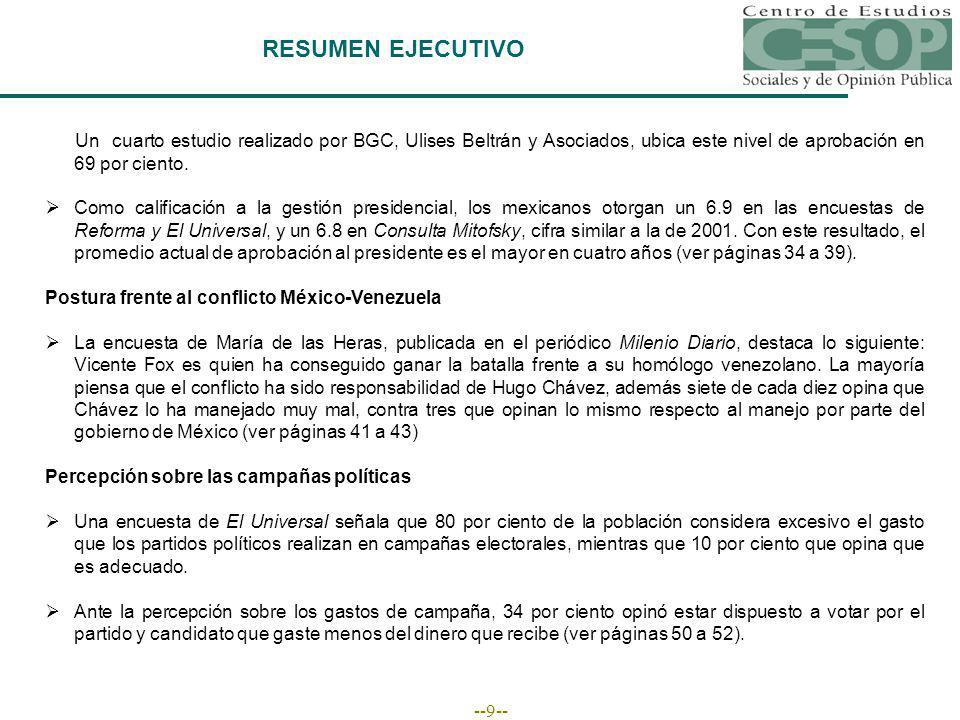 --9-- RESUMEN EJECUTIVO Un cuarto estudio realizado por BGC, Ulises Beltrán y Asociados, ubica este nivel de aprobación en 69 por ciento.