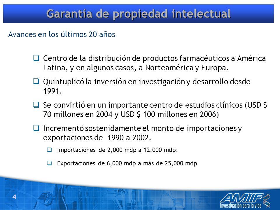 4 Garantía de propiedad intelectual Centro de la distribución de productos farmacéuticos a América Latina, y en algunos casos, a Norteamérica y Europa.