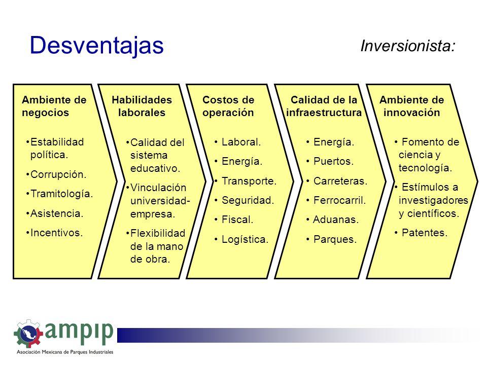 Desventajas Ambiente de negocios Costos de operación Habilidades laborales Calidad de la infraestructura Inversionista: Ambiente de innovación Estabil