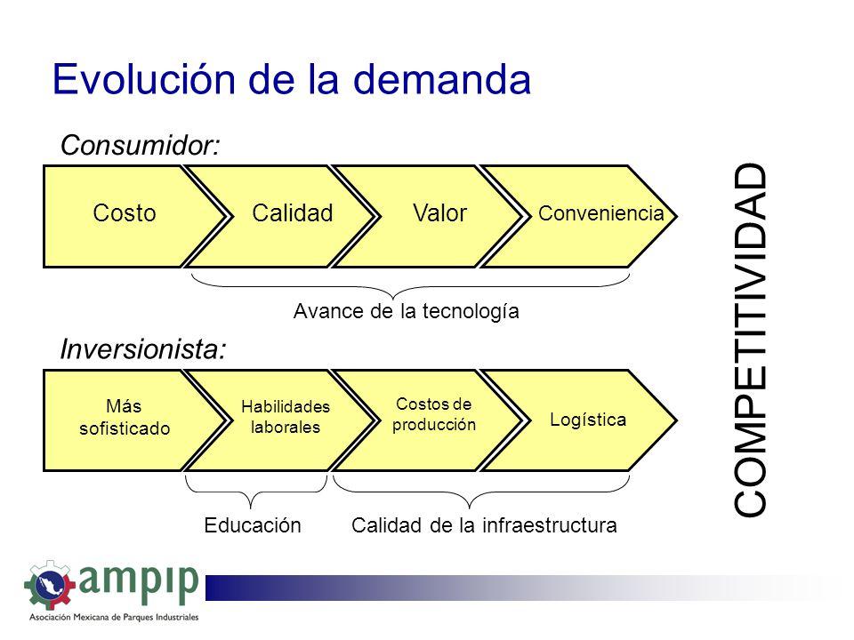 Evolución de la demanda CostoCalidadValor Conveniencia Más sofisticado Costos de producción Logística Consumidor: Inversionista: COMPETITIVIDAD Calida