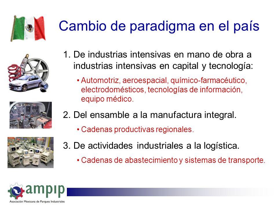 1.De industrias intensivas en mano de obra a industrias intensivas en capital y tecnología: Automotriz, aeroespacial, químico-farmacéutico, electrodom