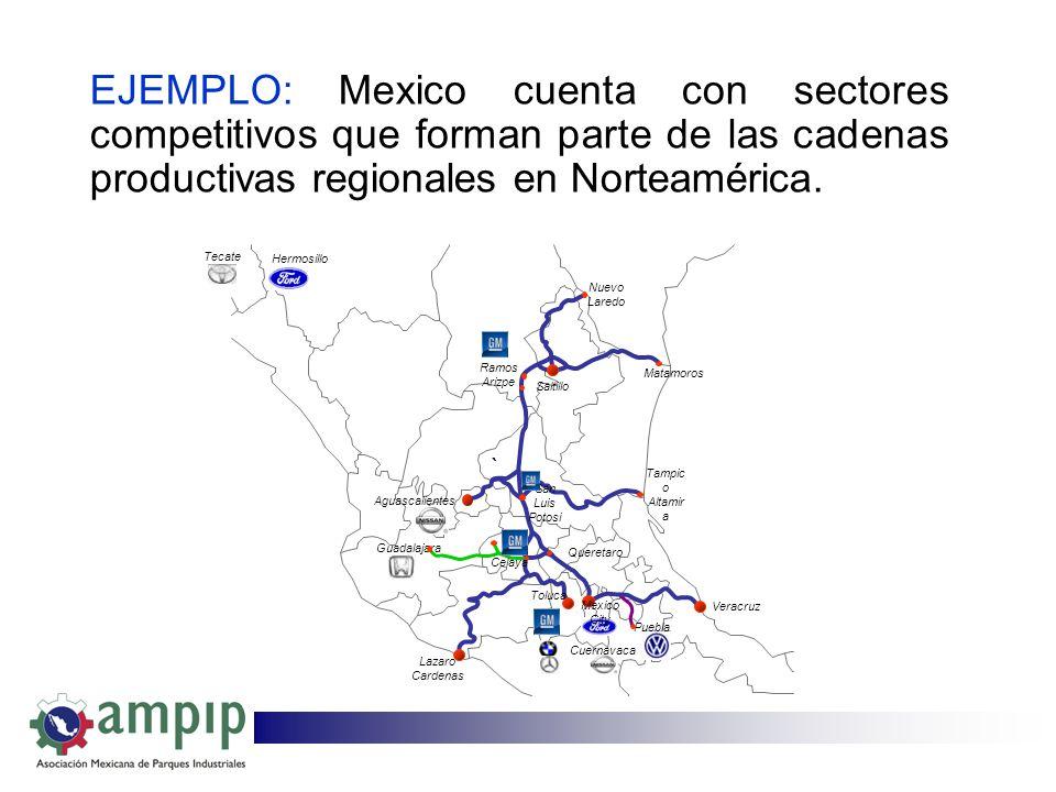 EJEMPLO: Mexico cuenta con sectores competitivos que forman parte de las cadenas productivas regionales en Norteamérica. ` Queretaro Aguascalientes Nu