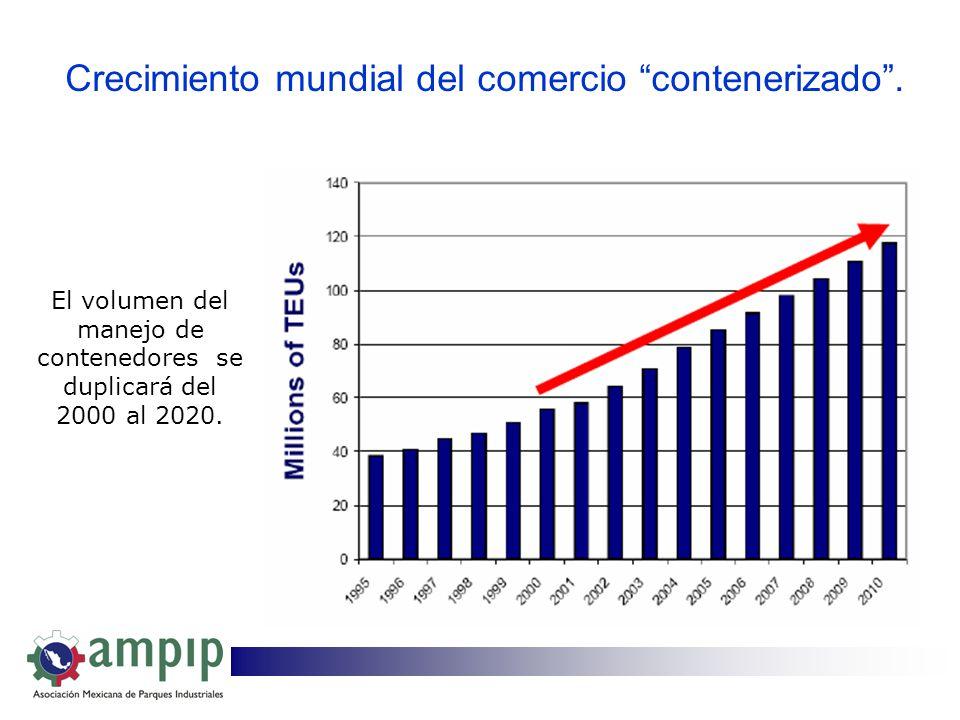 El volumen del manejo de contenedores se duplicará del 2000 al 2020. Crecimiento mundial del comercio contenerizado.