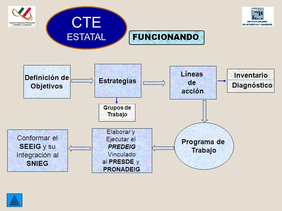 CTE ESTATAL FUNCIONANDO Definición de Objetivos Estrategias Líneas de acción Programa de Trabajo Elaborar y Ejecutar el PREDEIG Vinculado al PRESDE y