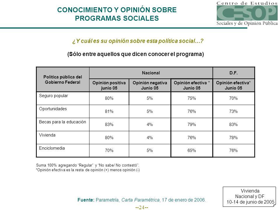 --24-- CONOCIMIENTO Y OPINIÓN SOBRE PROGRAMAS SOCIALES ¿Y cuál es su opinión sobre esta política social….