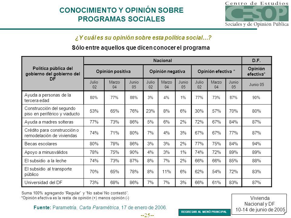 --25-- CONOCIMIENTO Y OPINIÓN SOBRE PROGRAMAS SOCIALES ¿Y cuál es su opinión sobre esta política social….