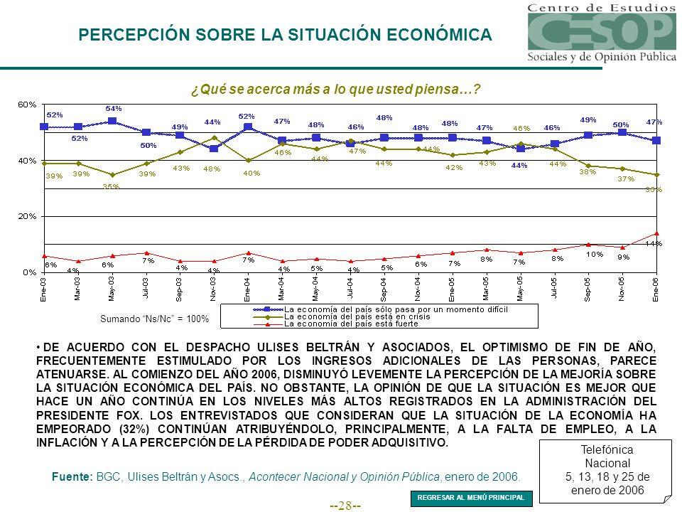 --28-- PERCEPCIÓN SOBRE LA SITUACIÓN ECONÓMICA Fuente: BGC, Ulises Beltrán y Asocs., Acontecer Nacional y Opinión Pública, enero de 2006.
