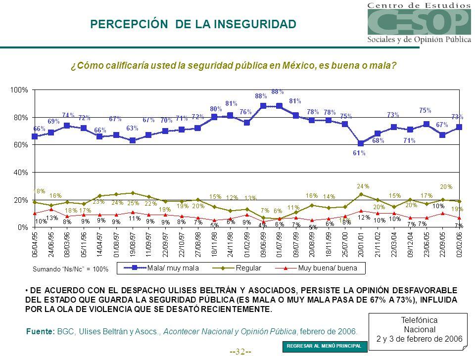 --32-- PERCEPCIÓN DE LA INSEGURIDAD Telefónica Nacional 2 y 3 de febrero de 2006 ¿Cómo calificaría usted la seguridad pública en México, es buena o mala.