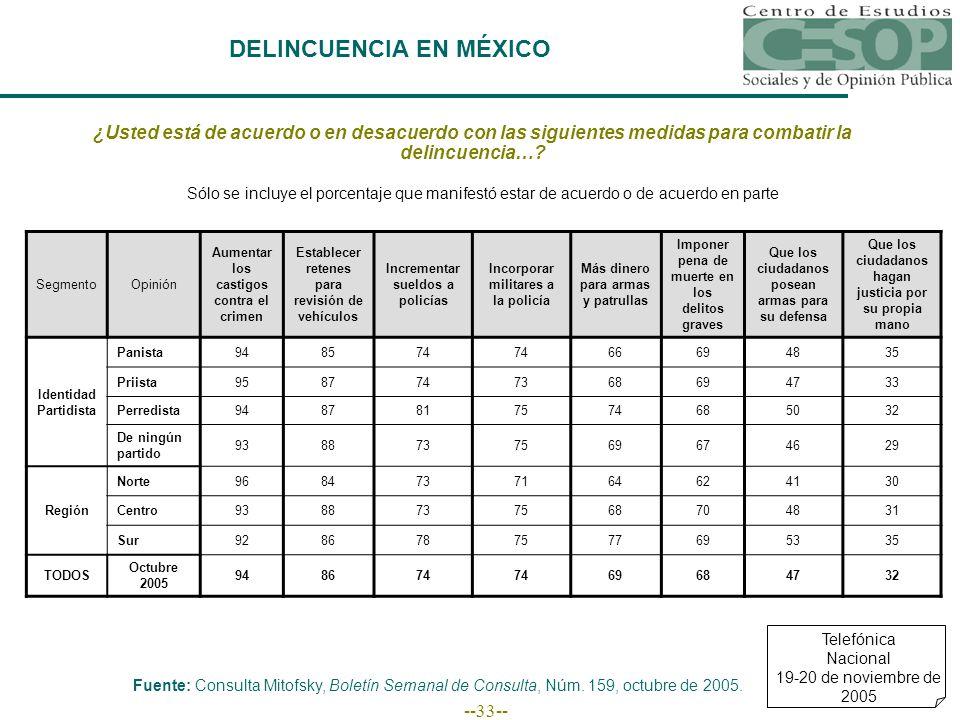 --33-- DELINCUENCIA EN MÉXICO Telefónica Nacional 19-20 de noviembre de 2005 ¿Usted está de acuerdo o en desacuerdo con las siguientes medidas para combatir la delincuencia….