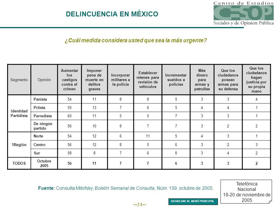 --34-- DELINCUENCIA EN MÉXICO Telefónica Nacional 19-20 de noviembre de 2005 ¿Cuál medida considera usted que sea la más urgente.