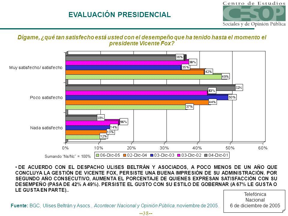 --38-- EVALUACIÓN PRESIDENCIAL Fuente: BGC, Ulises Beltrán y Asocs., Acontecer Nacional y Opinión Pública, noviembre de 2005.