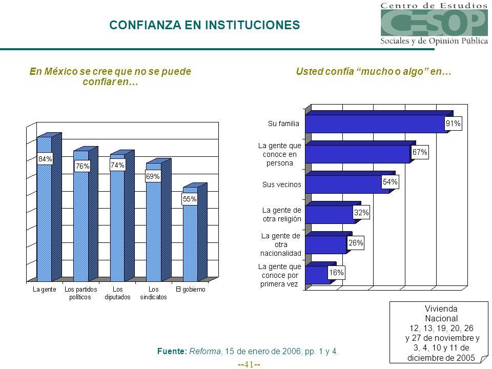 --41-- CONFIANZA EN INSTITUCIONES En México se cree que no se puede confiar en… Fuente: Reforma, 15 de enero de 2006, pp.