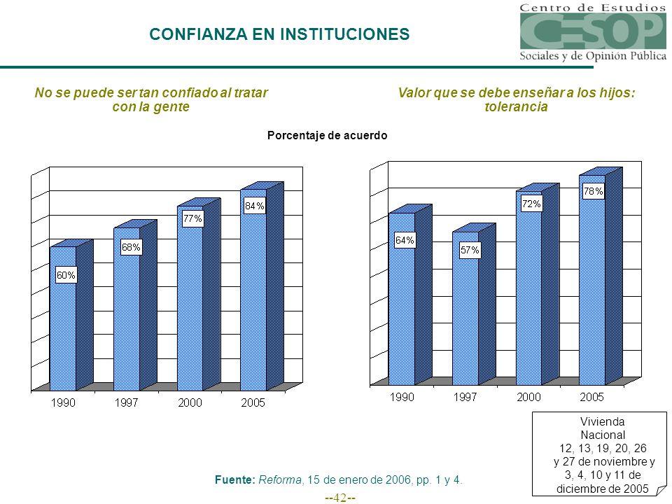 --42-- CONFIANZA EN INSTITUCIONES No se puede ser tan confiado al tratar con la gente Fuente: Reforma, 15 de enero de 2006, pp.