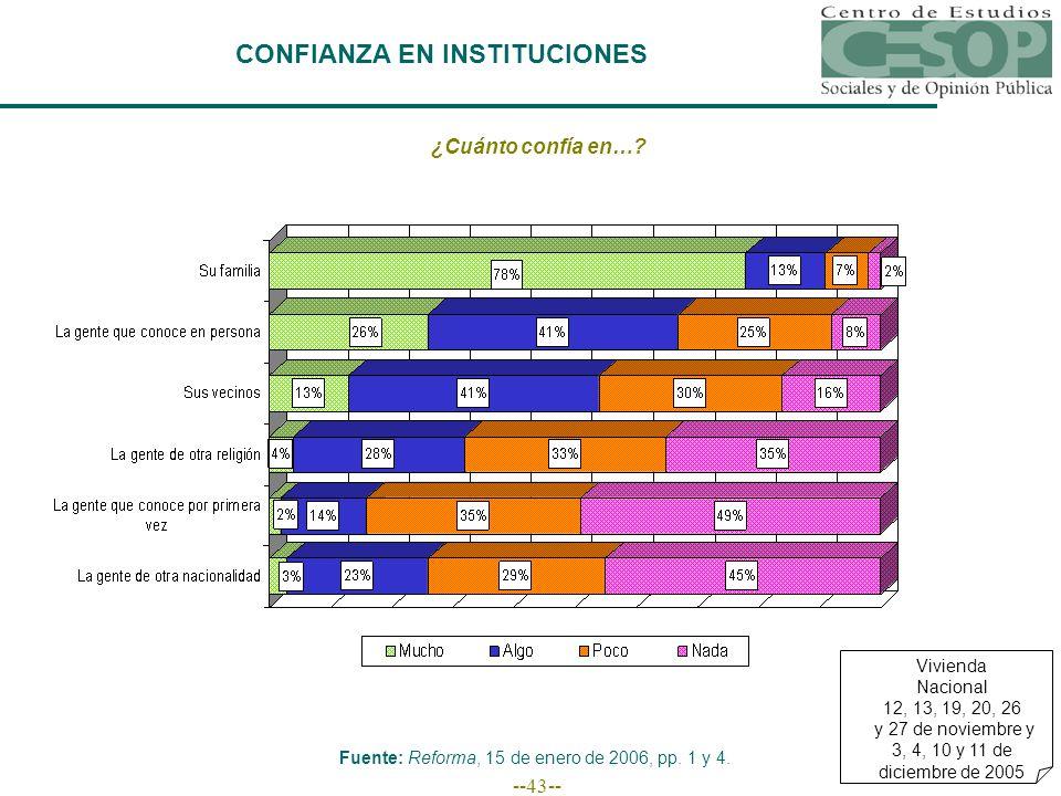 --43-- CONFIANZA EN INSTITUCIONES ¿Cuánto confía en….