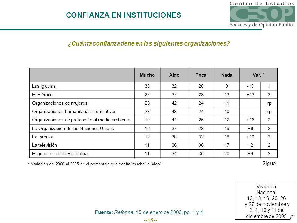 --45-- CONFIANZA EN INSTITUCIONES ¿Cuánta confianza tiene en las siguientes organizaciones.
