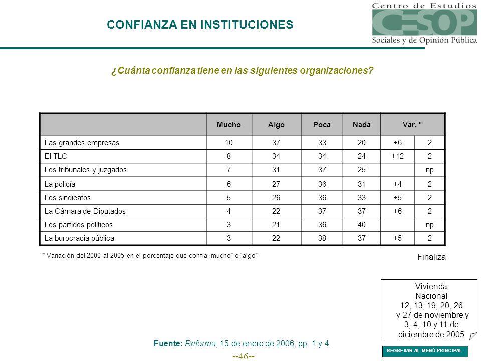 --46-- CONFIANZA EN INSTITUCIONES ¿Cuánta confianza tiene en las siguientes organizaciones.