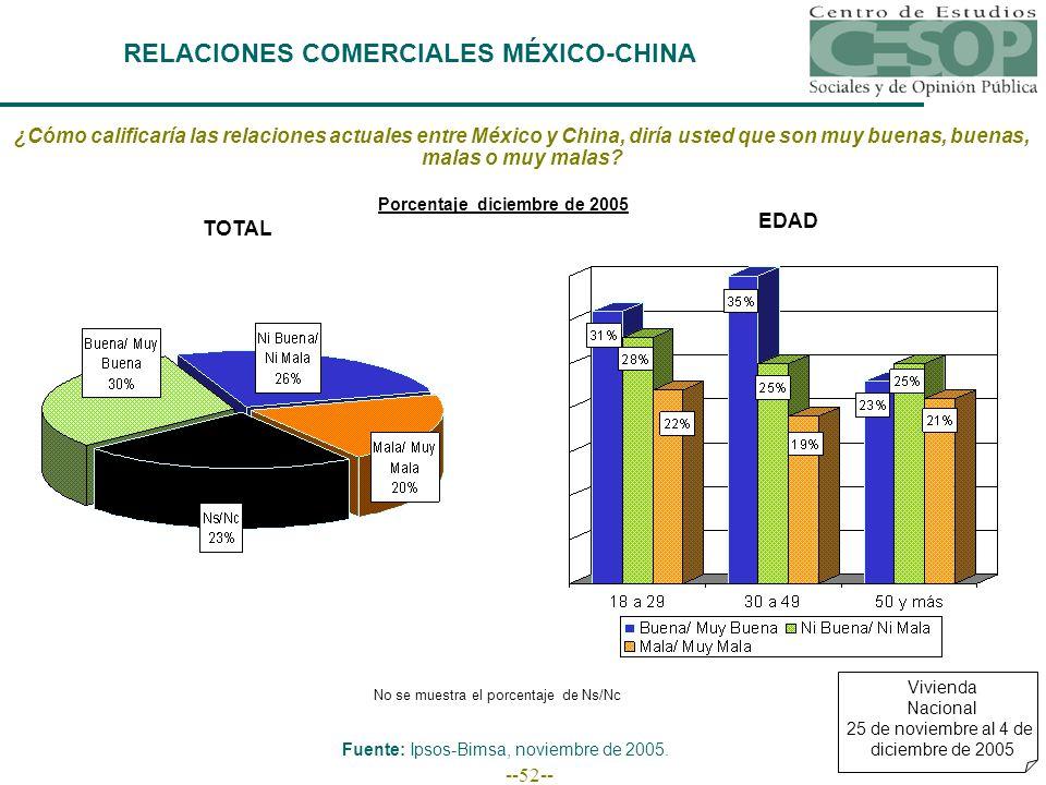 --52-- RELACIONES COMERCIALES MÉXICO-CHINA Vivienda Nacional 25 de noviembre al 4 de diciembre de 2005 ¿Cómo calificaría las relaciones actuales entre México y China, diría usted que son muy buenas, buenas, malas o muy malas.