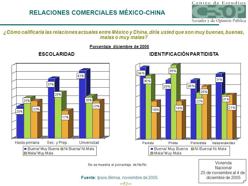 --53-- RELACIONES COMERCIALES MÉXICO-CHINA Vivienda Nacional 25 de noviembre al 4 de diciembre de 2005 ¿Cómo calificaría las relaciones actuales entre México y China, diría usted que son muy buenas, buenas, malas o muy malas.