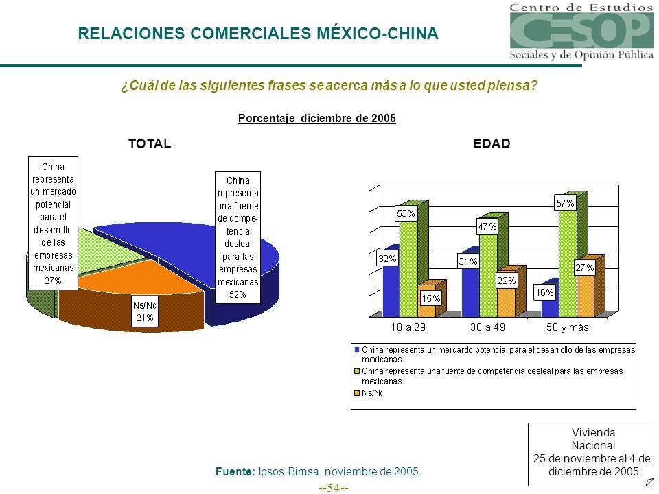--54-- RELACIONES COMERCIALES MÉXICO-CHINA Vivienda Nacional 25 de noviembre al 4 de diciembre de 2005 ¿Cuál de las siguientes frases se acerca más a lo que usted piensa.