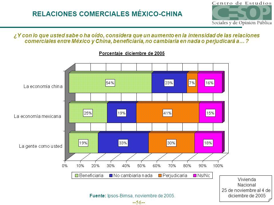 --56-- RELACIONES COMERCIALES MÉXICO-CHINA Vivienda Nacional 25 de noviembre al 4 de diciembre de 2005 ¿Y con lo que usted sabe o ha oído, considera que un aumento en la intensidad de las relaciones comerciales entre México y China, beneficiaría, no cambiaría en nada o perjudicará a… .