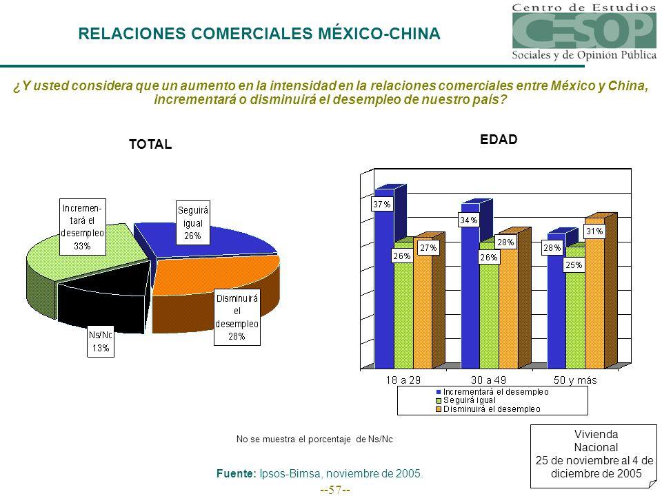 --57-- RELACIONES COMERCIALES MÉXICO-CHINA Vivienda Nacional 25 de noviembre al 4 de diciembre de 2005 ¿Y usted considera que un aumento en la intensidad en la relaciones comerciales entre México y China, incrementará o disminuirá el desempleo de nuestro país.