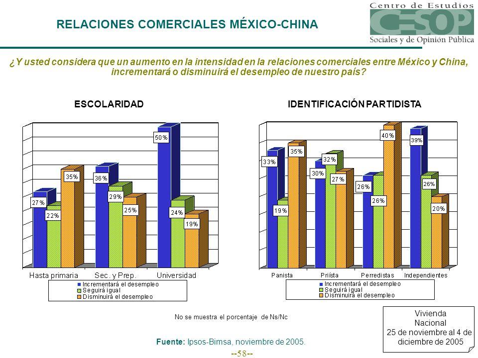 --58-- RELACIONES COMERCIALES MÉXICO-CHINA Vivienda Nacional 25 de noviembre al 4 de diciembre de 2005 ¿Y usted considera que un aumento en la intensidad en la relaciones comerciales entre México y China, incrementará o disminuirá el desempleo de nuestro país.