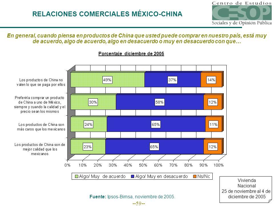 --59-- RELACIONES COMERCIALES MÉXICO-CHINA Vivienda Nacional 25 de noviembre al 4 de diciembre de 2005 En general, cuando piensa en productos de China que usted puede comprar en nuestro país, está muy de acuerdo, algo de acuerdo, algo en desacuerdo o muy en desacuerdo con que… Fuente: Ipsos-Bimsa, noviembre de 2005.